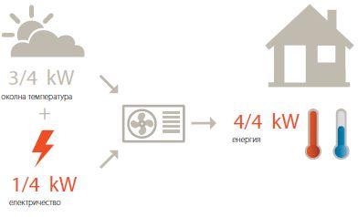 Енергийна ефективност на климатична система Ururu Sarara