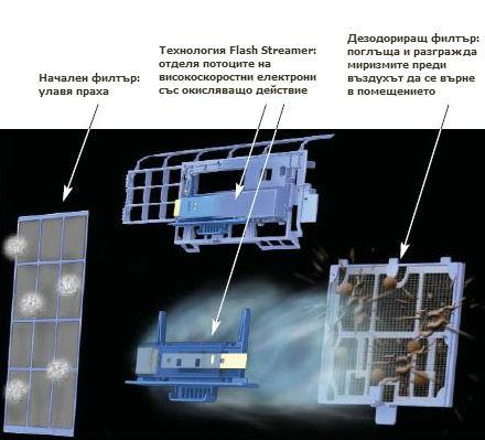 Пречистване на въздуха от климатици Daikin Ururu Sarara