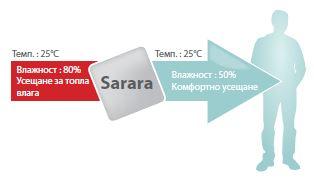 Daikin Ururu Sarara - климатици, които премахват влагата от въздуха