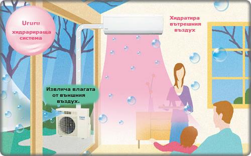 Овлажняване на въздуха от климатици Ururu Sarara