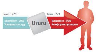 Климатици Daikin Ururu Sarara, овлажняване на въздуха в помещението