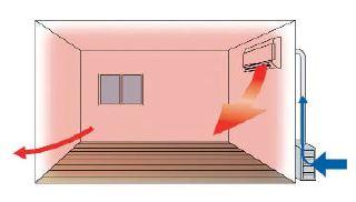 Климатици Daikin Ururu Sarara с мощна вентилация