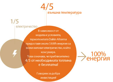 Daikin Altherma - енергийна ефективност на високо равнище