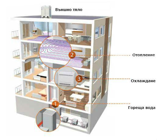 Схема на монтирана климатична система Daikin Altherma