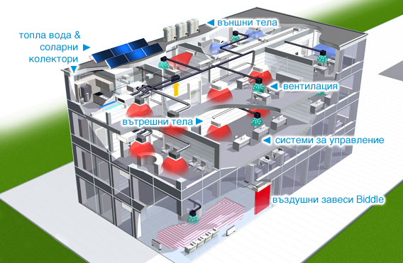 VRV система за цялостна климатизация на сгради