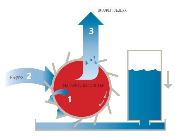 Схема на пречистване на въздуха с Daikin Ururu въздухопречиствател